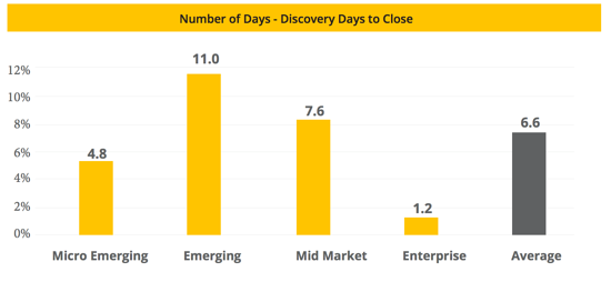 Franchise-Sales-Index-Discovery-Days-to-Close.png