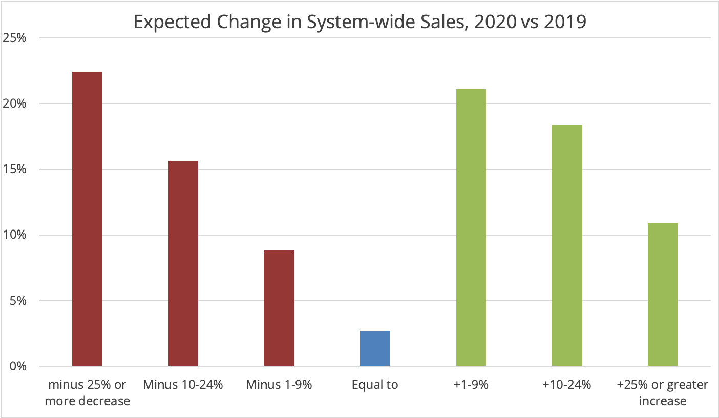 Change in Systemwide Sales