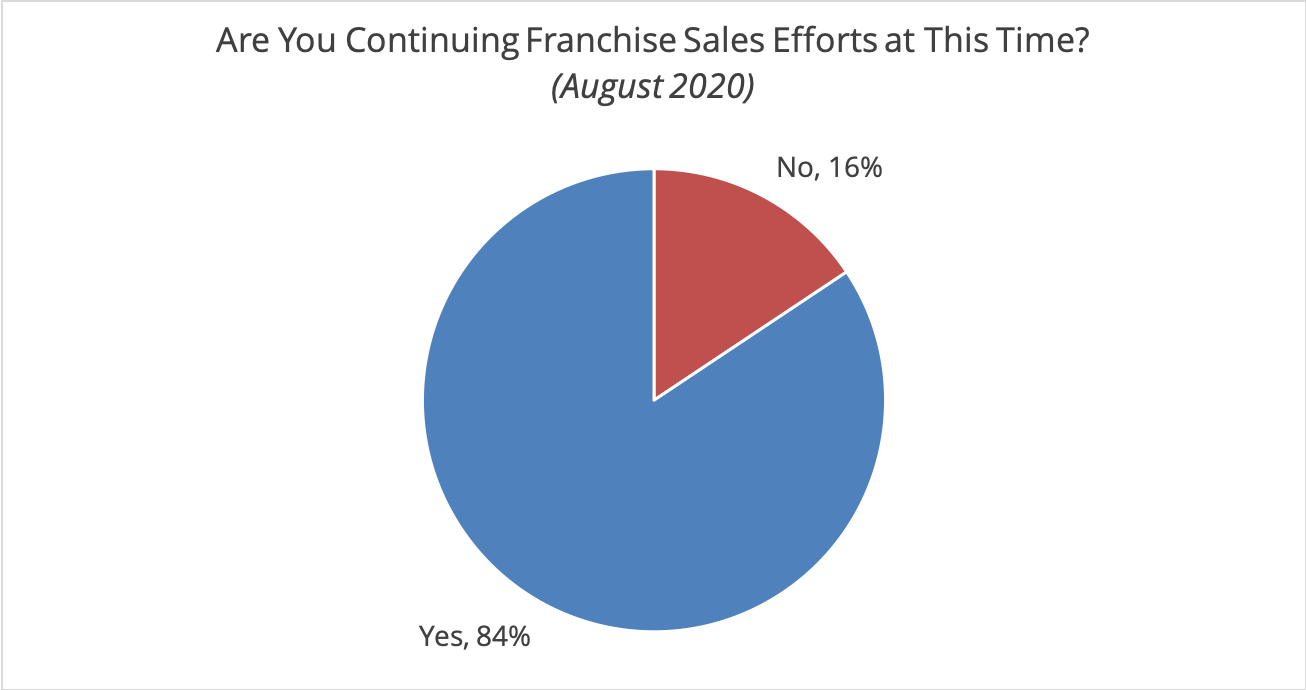 Continuing Franchise Sales