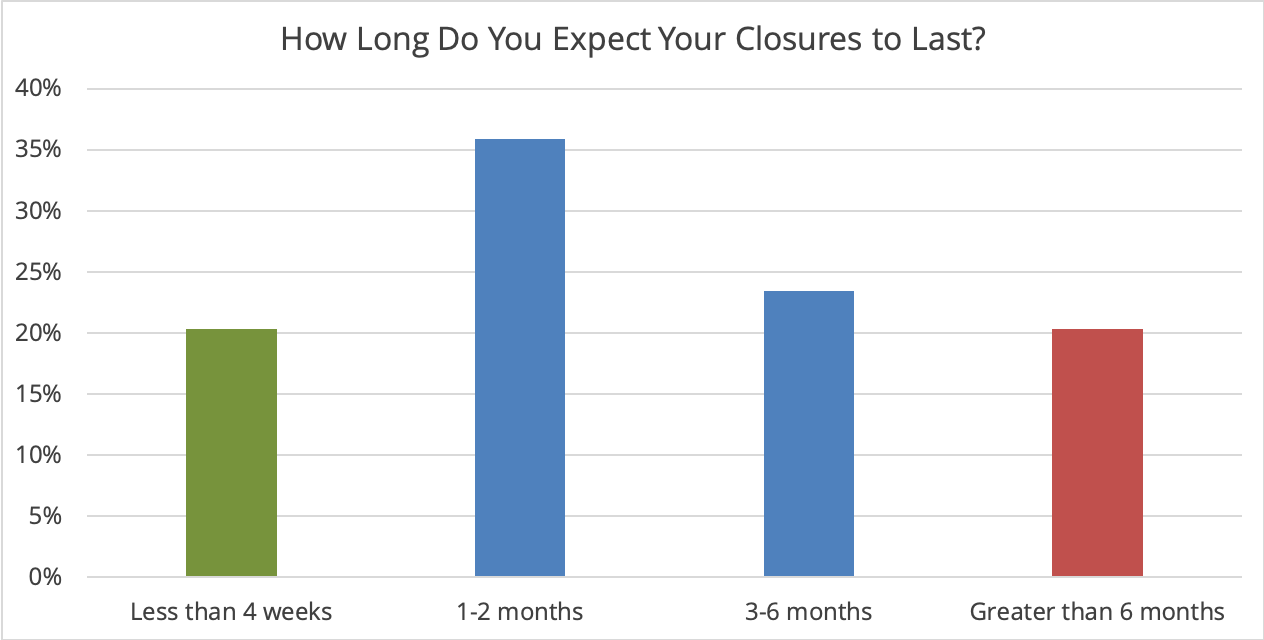 Expected Closure Duration