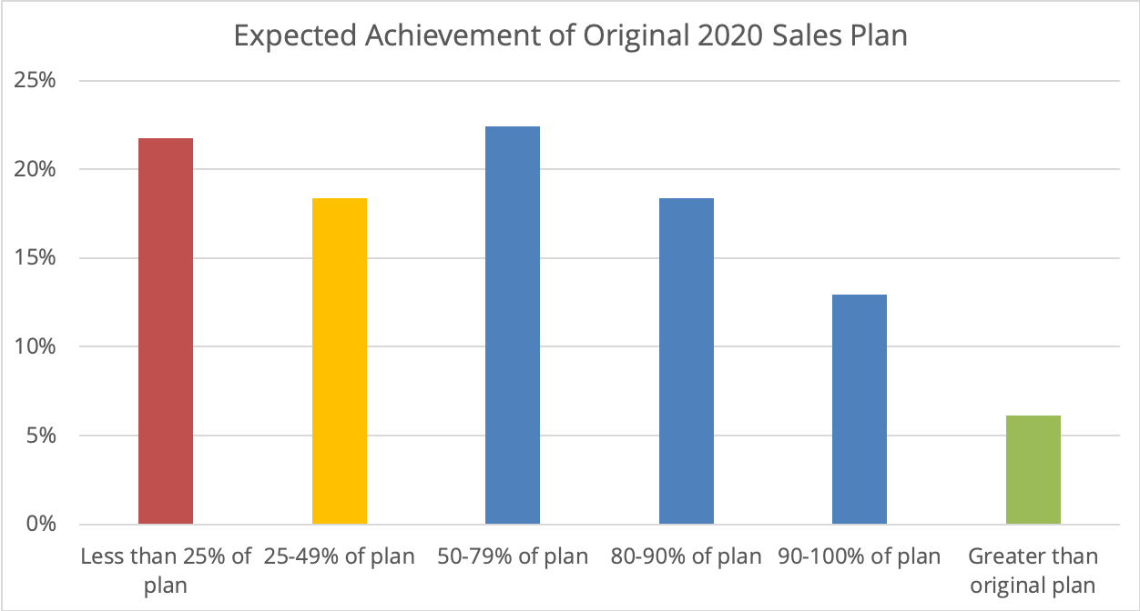 Expected Sales Achievement