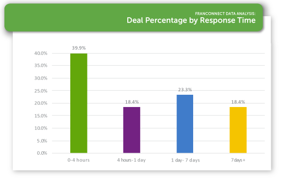 FSI-2018-Deal-Percentage-by-Response