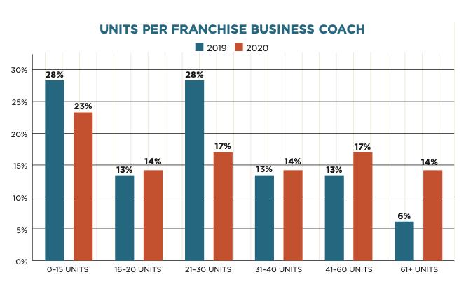 FranConnect- Units per Franchise Business Coach