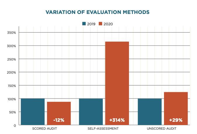 FranConnect-Variation of Evaluation Methods
