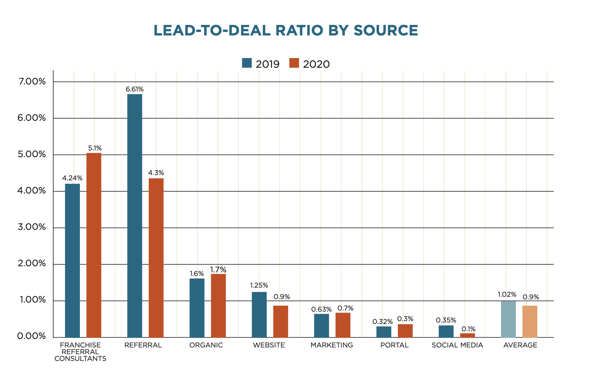 Franchise Lead to Deal Ratio by Source