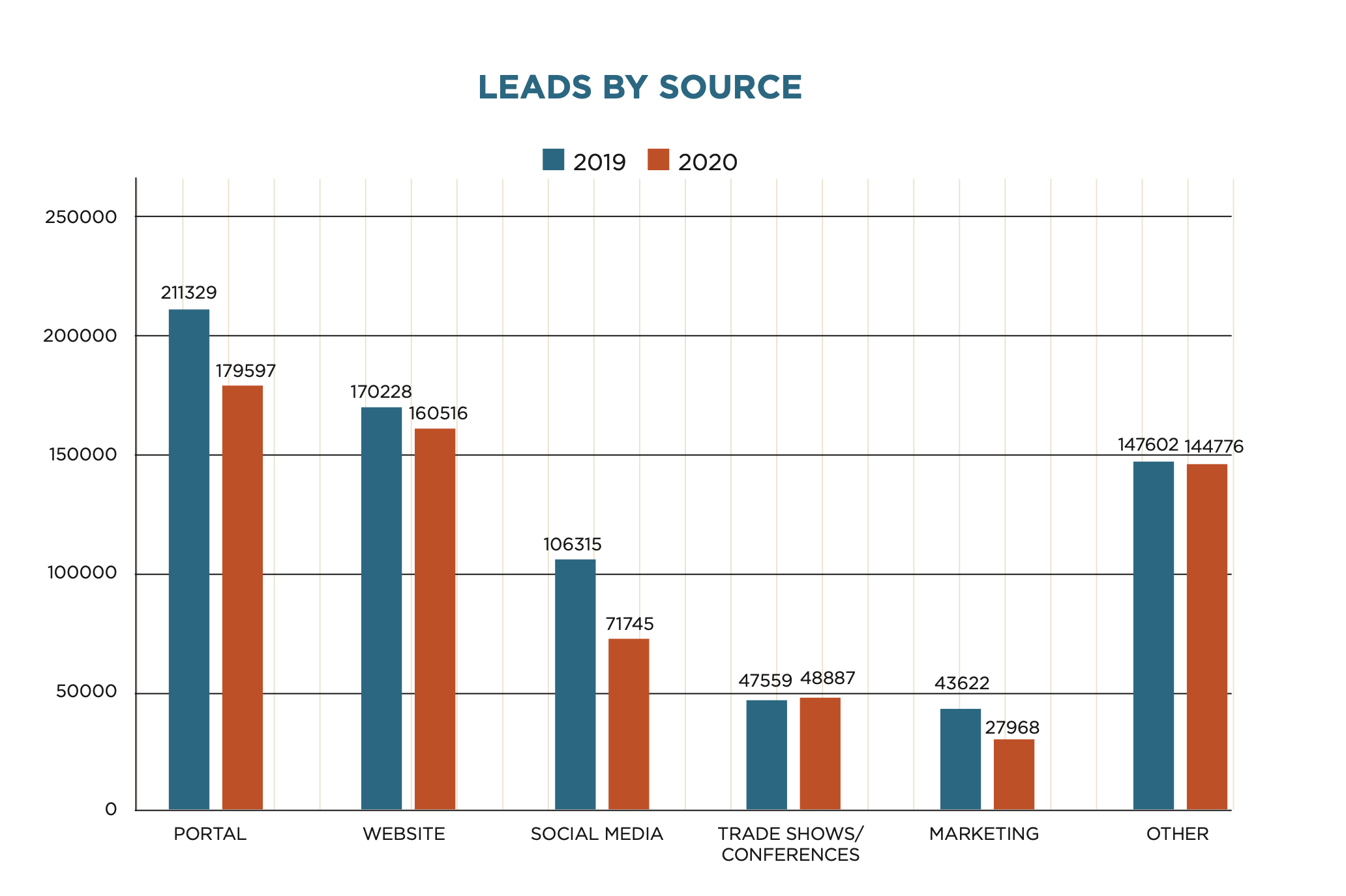 Franchise Leads by Source Graphic