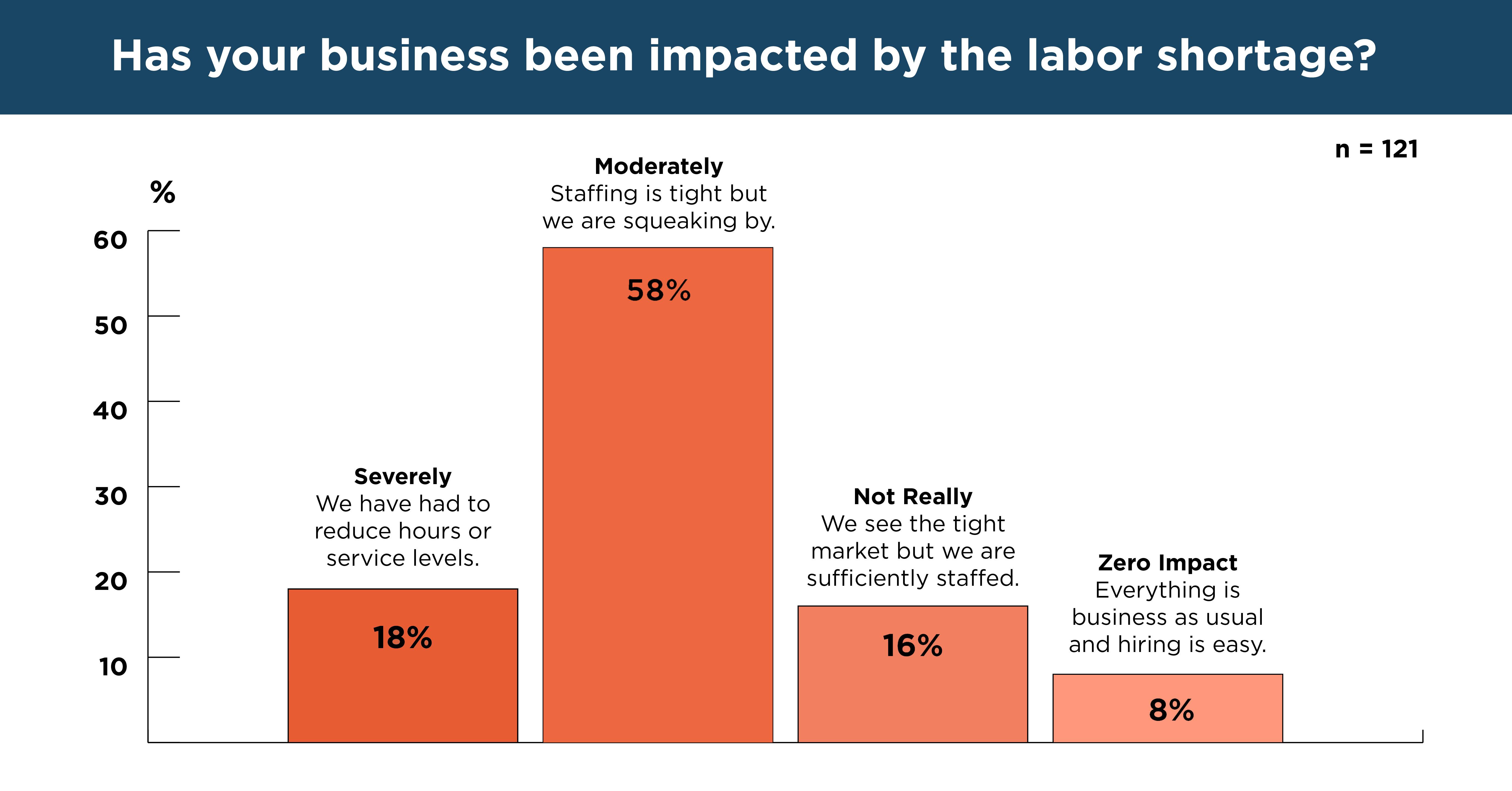 Labor shortage graphic