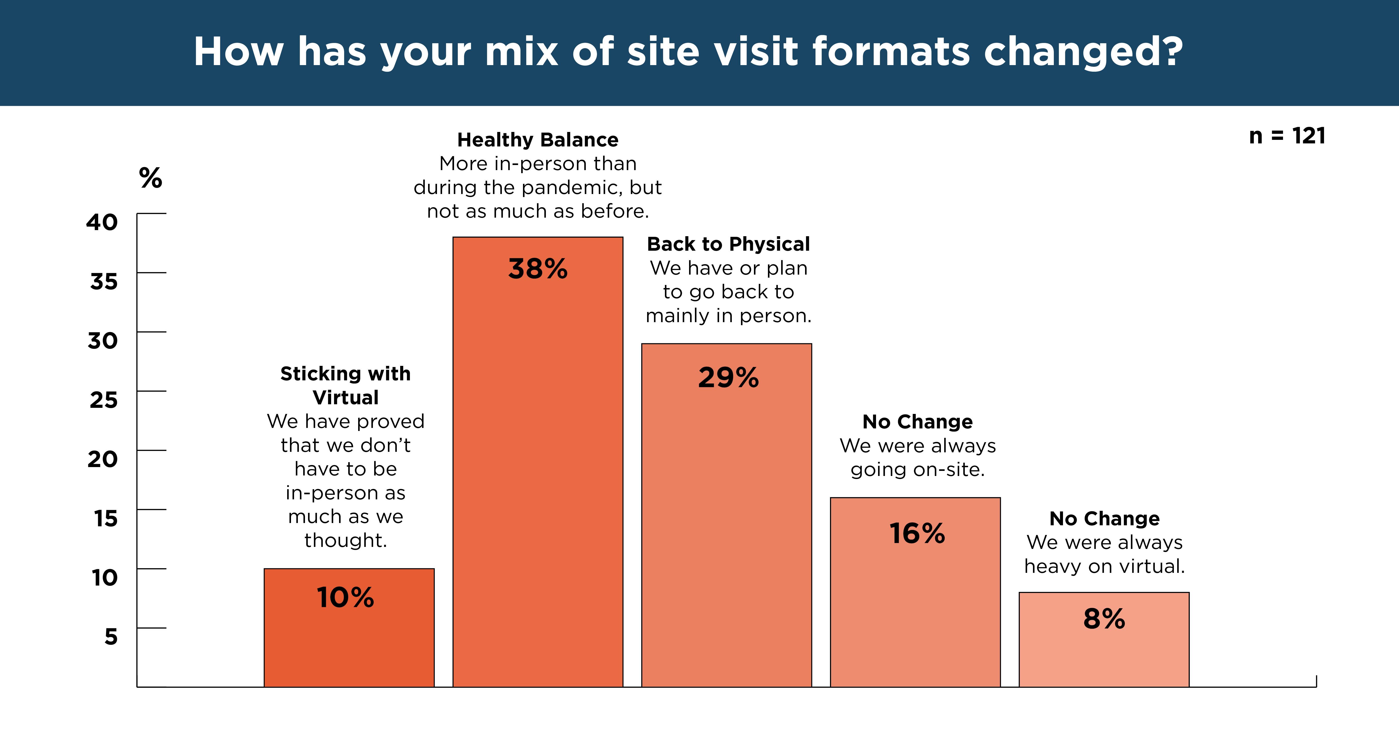 Site visit graphic