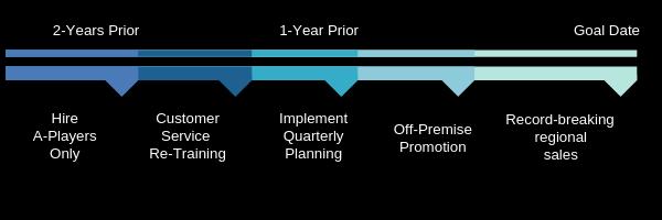 franchise goals timeline