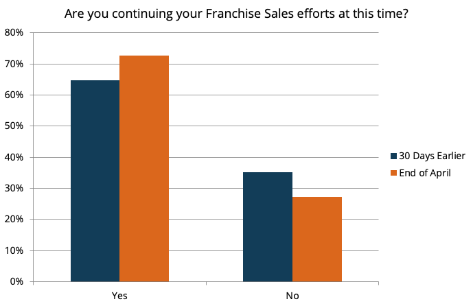 Impact of COVID-19 on Franchising 3