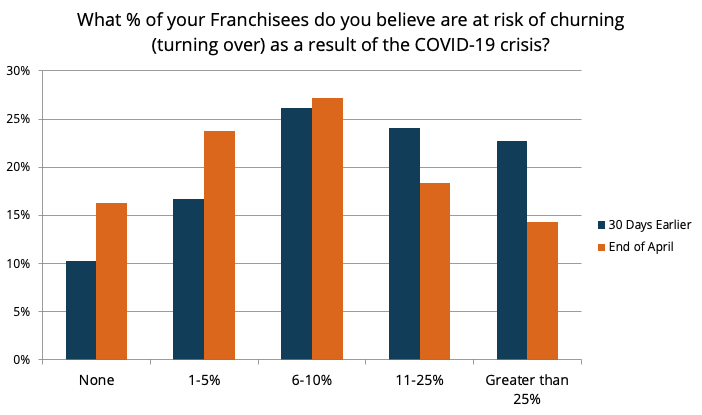 Impact of COVID-19 on Franchising 7